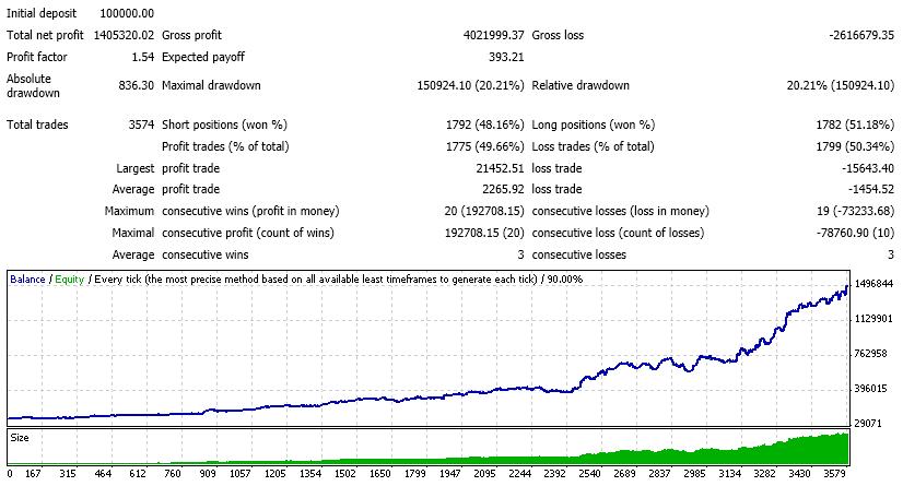 Investire in ozioni binarie